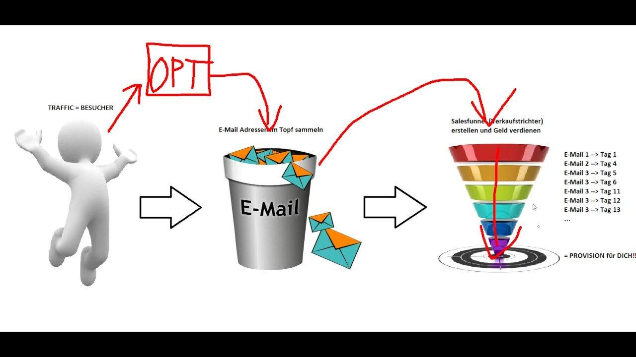 Online Marketing einfach erklärt - Ultimate Affiliate System - Jonas Klaholz
